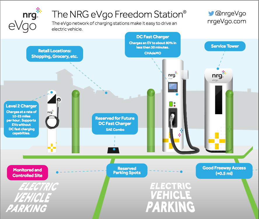 The NRG eVgo Freedom Station® - Courtesy eVgo