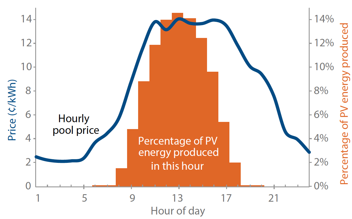 Hourly price of Rooftop solar vs spot price - Courtesy the Pembina Institute
