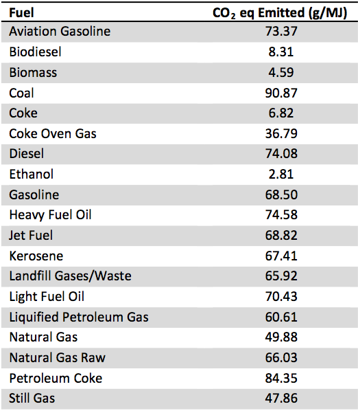 Table A.6: Mass of CO2 eq Emissions Emitted per Quantity of Energy for Various Fuels - Canada's Emissions Trends Environment Canada 2014