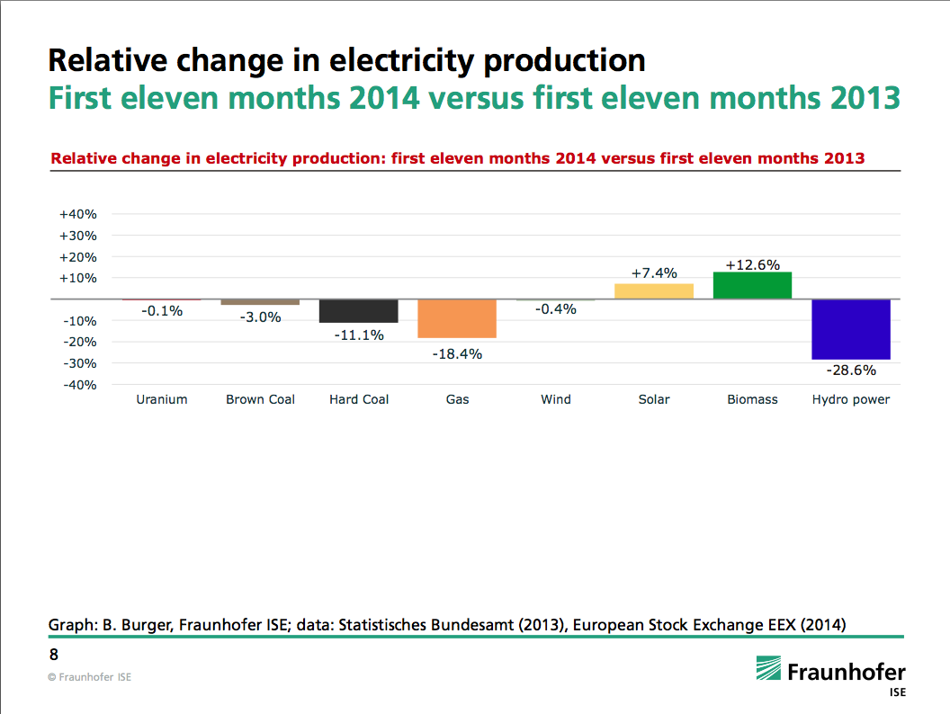 Photo Credit:Relative change in electricity production First eleven months 2014 versus first eleven months 2013 (Faunhofer ISE)