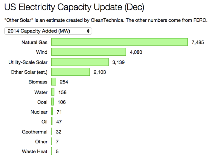Photo Credit: US Electricity Capacity Added in 2014 by Clean Techncia