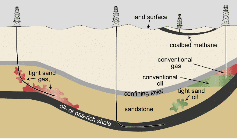 """Figure ES -1 . Schematic cross - section of general types of oil and gas resources and the orientations of production wells used in hydraulic fracturing. Shown are conceptual illustrations of types of oil and gas wells. A vertical well is producing from a conventional oil and gas deposit (right). In this case, a gray confining layer serves to """"trap"""" oil (green) or gas (red). Also shown are wells producing from unconv entional formations: a vertical coalbed methane well (second from right); a horizontal well producing from a shale formation (center); and a well producing from a tight sand formation (left). Note: Figure not to scale. Modified from USGS (2002) and Newell (2011) ."""