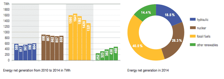 Evolution of Overall Energy Usage, 2010-2014 from Electricity in Europe 2014