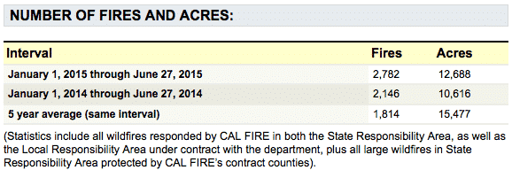 Fires to date from the Cal Fire Website