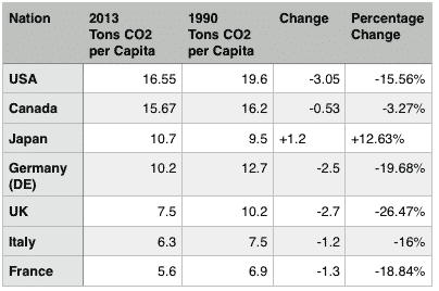 Chart of emissions reductions among the G& nations from 1990 until 2013, from EDGAR data - Roy L Hales
