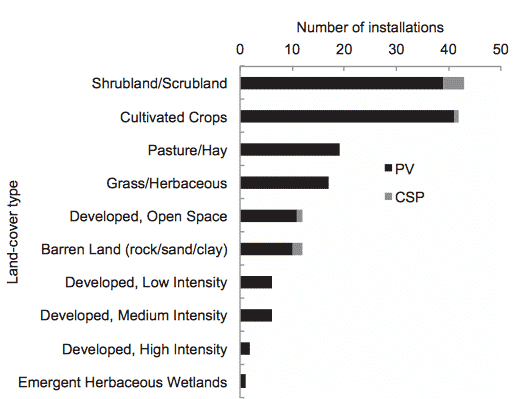 Fig. 2. Number of photovoltaic (PV) and concentrating solar power (CSP) installations (planned, under construction, operating) by land cover type in California; represented in order of most installations to least for both technologies. - Solar energy development impacts on land cover change and protected areas, Rebecca R. Hernandez et al