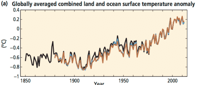 Figure SPM.1(a) Globally averaged combined land and ocean surface temperature anomaly - Climate Change 2014 Synthesis Report Summary for Policymakers, IPCC