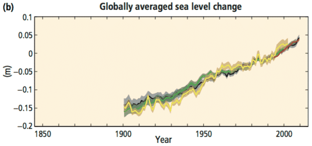 Figure SPM.1(b) Annually and globally averaged sea level change relative to the average over the period 1986 to 2005 in the longest-running dataset. Colours indicate different data sets. All datasets are aligned to have the same value in 1993, the rst year of satellite altimetry data (red). Where assessed, uncertainties are indicated by coloured shading. - Climate Change 2014 Synthesis Report Summary for Policymakers, IPCC