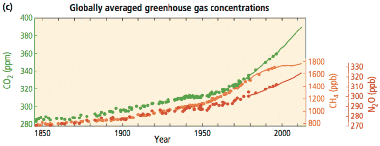 Figure SPM.1(c) Atmospheric concentrations of the greenhouse gases carbon dioxide (CO2, green), methane (CH4, orange) and nitrous oxide (N2O, red) determined from ice core data (dots) and from direct atmospheric measurements (lines). Indicators. - Climate Change 2014 Synthesis Report Summary for Policymakers, IPCC