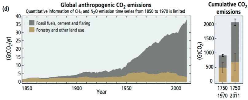 Figure SPM.1(d) Global anthropogenic CO2 emissions from forestry and other land use as well as from burning of fossil fuel, cement production and aring. Cumulative emissions of CO2 from these sources and their uncertainties are shown as bars and whiskers, respectively, on the right hand side. The global effects of the accumulation of CH4 and N2O emissions are shown in panel c. Greenhouse gas emission data from 1970 to 2010 are shown in Figure SPM.2. {Figures 1.1, 1.3, 1.5} - Climate Change 2014 Synthesis Report Summary for Policymakers, IPCC