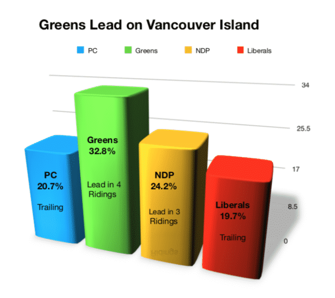 Greens Lead on Vancouver Island