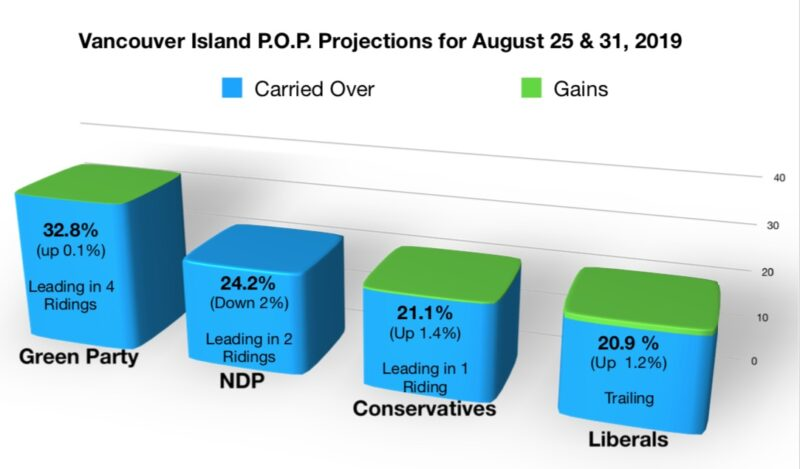 Four Party Race in Powell River - North Island