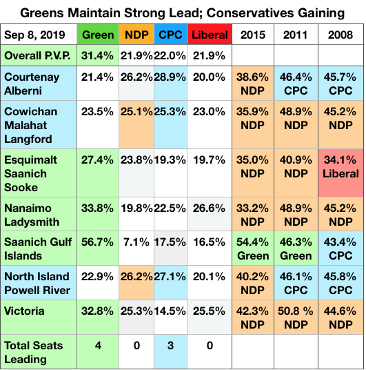 Greens & Conservatives leading