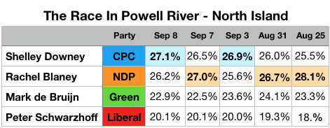 Support for conservatives rising in the Battle for Powell River - North Island