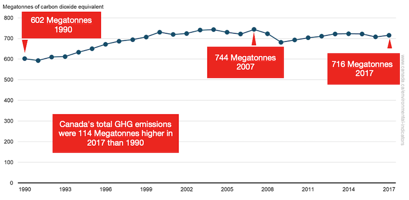 Canada's emissions are about 20$ above 1990 levels