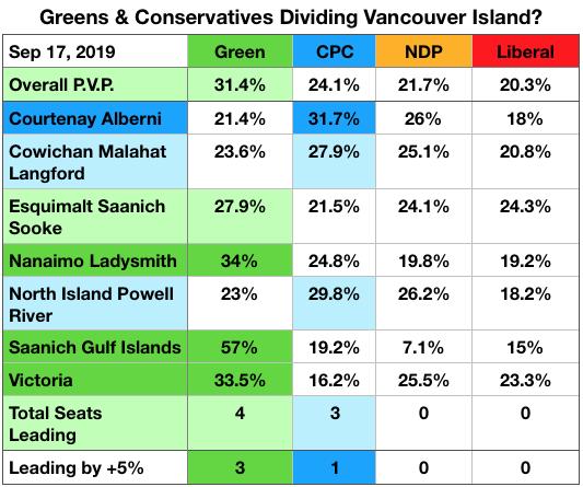 Greens & Conservatives dividing Vancouver Island