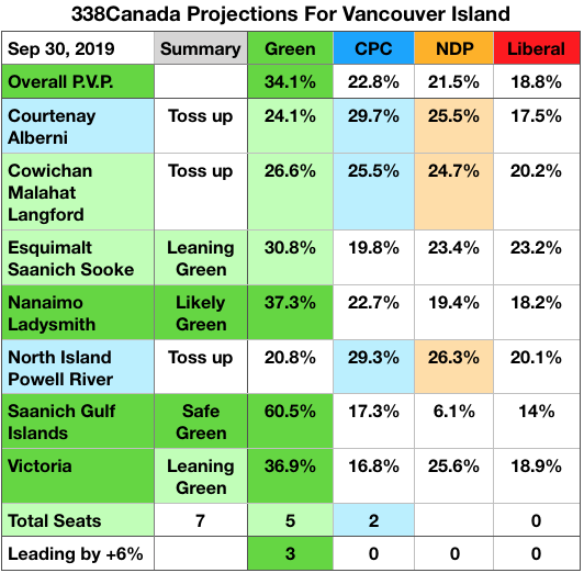 Can the Greens win another seat or two on Vancouver Island?