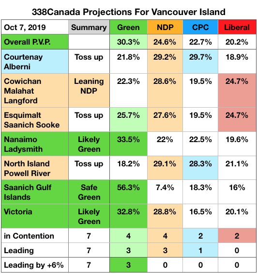 NDP surge forward in 4 ridings