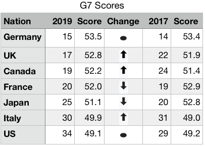 Where the G7 rank among the World's most sustainable nations