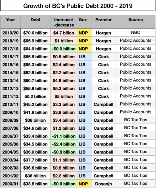 BC's economic challenge: growing provincial debt