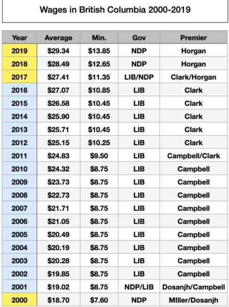 BC's economic challenge: wages