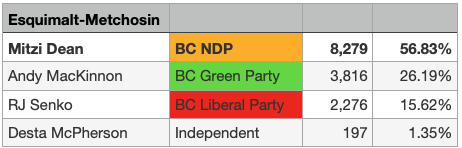 Preliminary Voting Results for Esquimalt-Metchosin