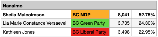 Preliminary Voting Results for Nanaimo
