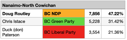 Preliminary Voting Results for Nanaimo-North Cowichan