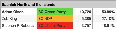 Preliminary Voting Results for Saanich North and the Islands