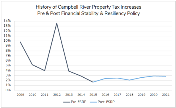 increase property taxes