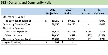 preliminary surplus report