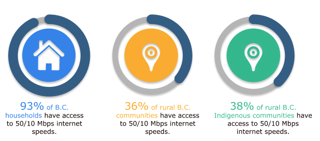 Bringing fast reliable internet to rural BC