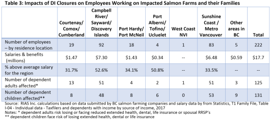 estimated employee losses from Consequences of the decision to shut down salmon farming in the Discovery Islands