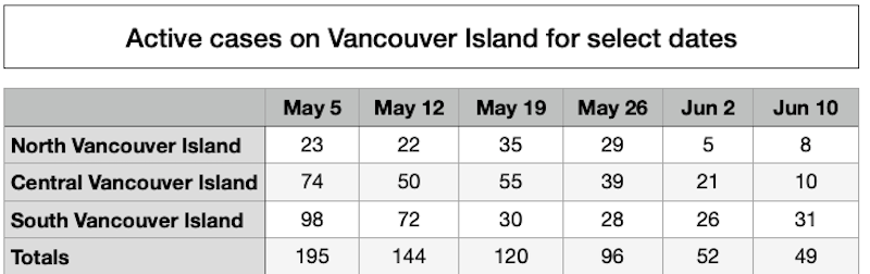 Vancouver Island is on its way to becoming nearly COVID Free